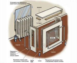 Экран для батареи отопления своими руками: алгоритм работы и виды материалов. Как сделать экран на батарею отопления своими руками