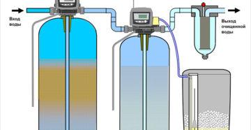 Эффективные методы очистки воды из скважины от железа. Установка обезжелезивания воды из скважины