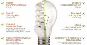 Энергосберегающие КЛЛ. Описание, основные характеристики для выбора КЛЛ. Лампа клл что такое
